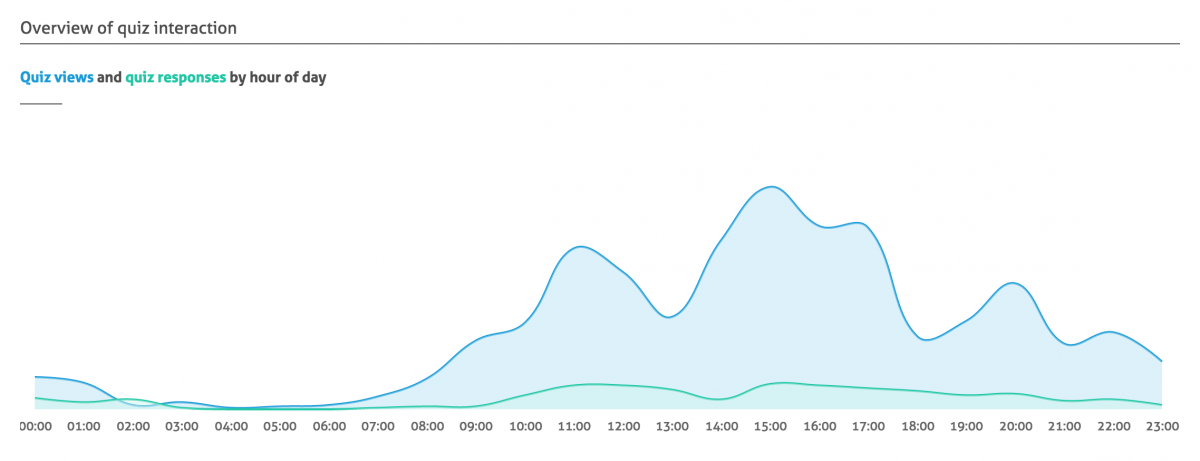 Weirdly report graph
