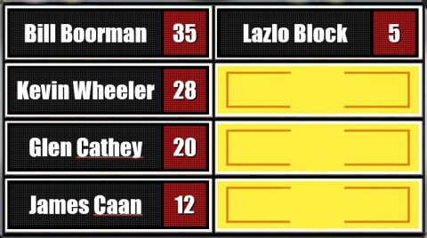 Bill Boorman won with 35 votes, followed by Kevin Wheeler at 28, Glen Cathey at 20, James Caan at 12 and Lazlo Block with 5