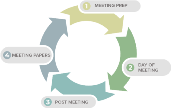 Overview of productive board meeting cycle including meeting preparation
