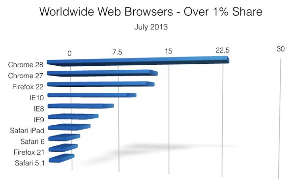 Worldwide Browser Share - July 2013