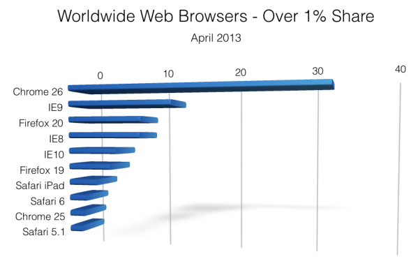 Worldwide Browser Share - April 2013