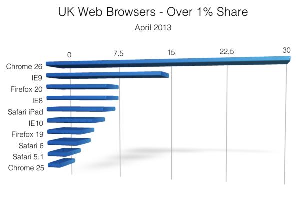 UK Browser Share - April 2013