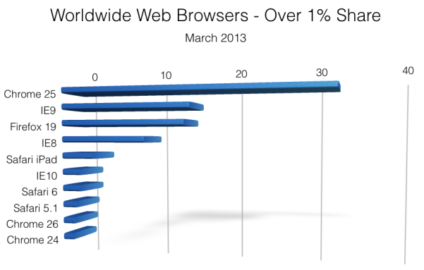 Worldwide Web Browsers - March 2013