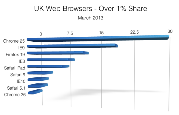 UK Web Browsers - March 2013