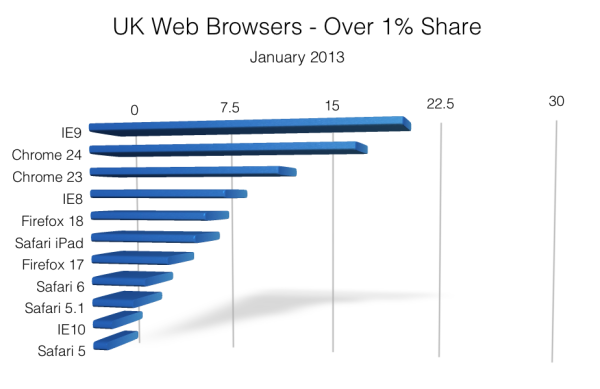 UK Web Browsers - January 2013
