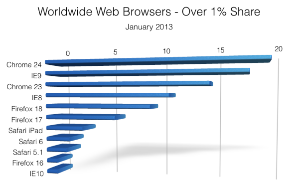 Worldwide Web Browsers - January 2013