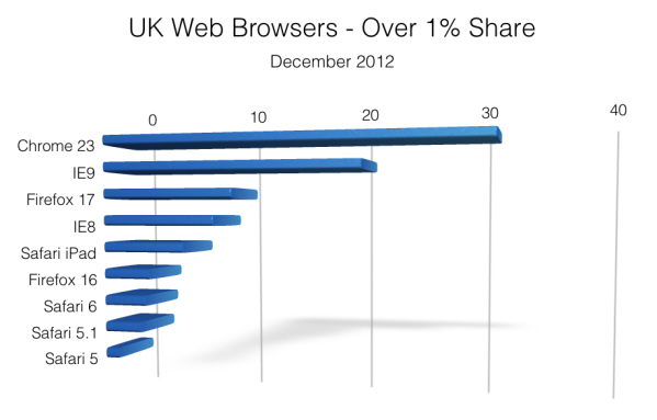Bar chart showing most popular UK web browsers in December 2012