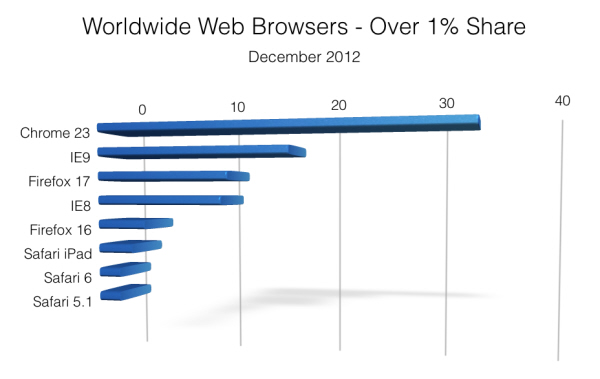 Bar chart showing most popular web browsers Worldwide in December 2012