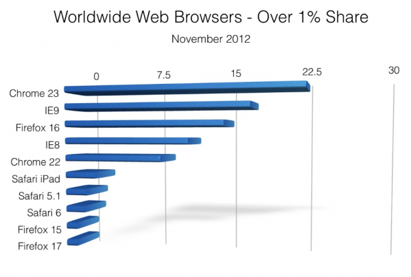 Bar chart showing most popular web browsers Worldwide in November 2012