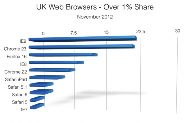 Bar chart showing most popular UK web browser in November 2012