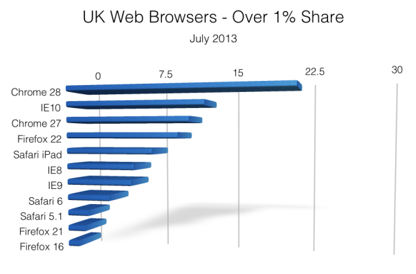 Web Browser Market Share - August 2013