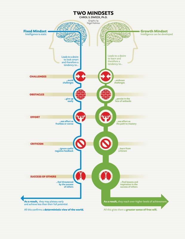 Two Mindsets | Growth Mindsets vs. Fixed Mindsets || Bestimmt Einstellung den Erfolg