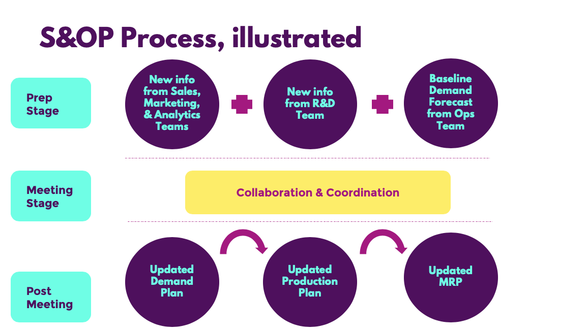 S&OP process, illustrated