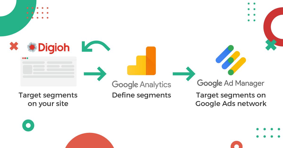 Target behavioral ads across the Google Ads network