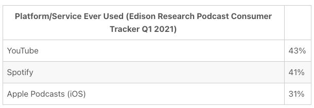Platform/Service Ever Used (Edison Research Podcast Consumer Tracker Q1 2021) data, showing YouTube at 43%, Spotify at 41%, and Apple Podcasts at 31%.
