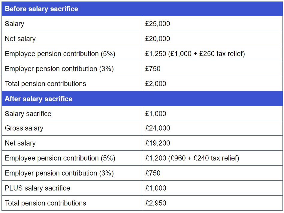 Salary sacrifice pension example savings