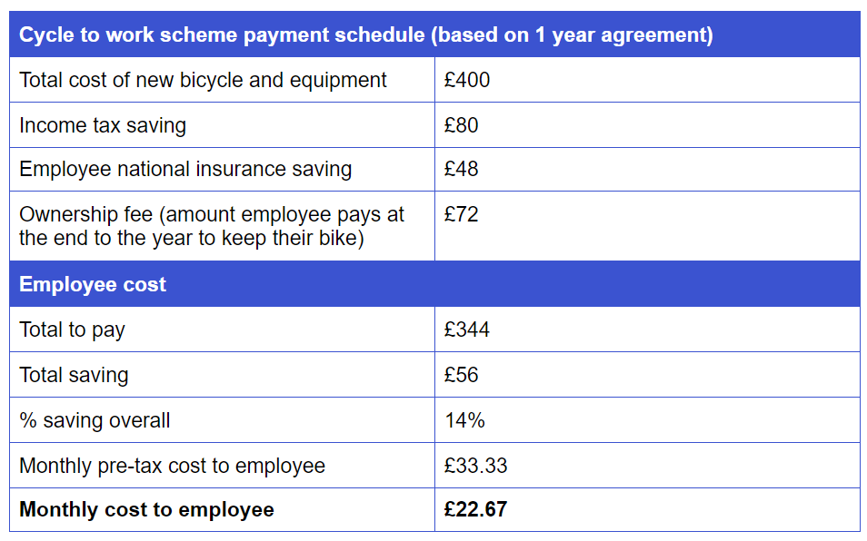 cycle to work savings example