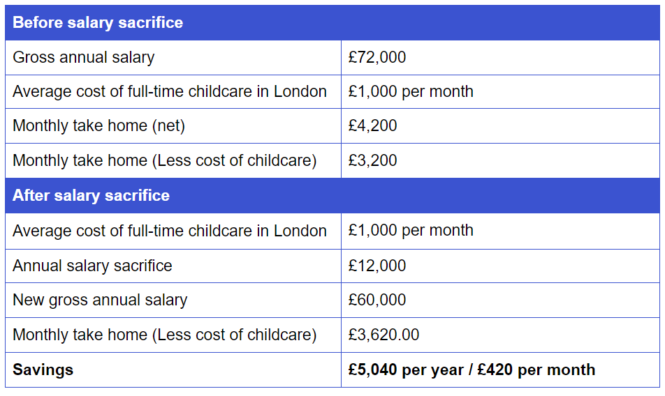 workplace nursery savings example