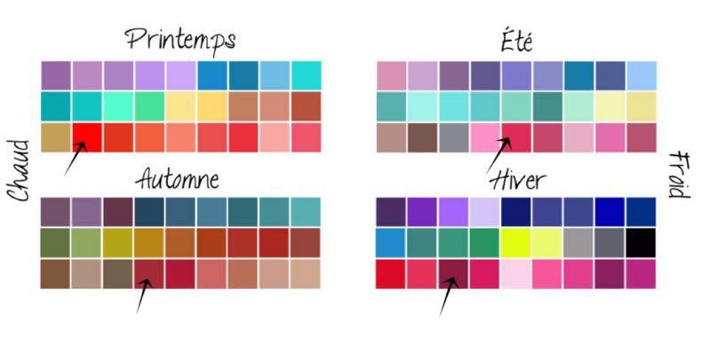 Palette des couleurs par saison