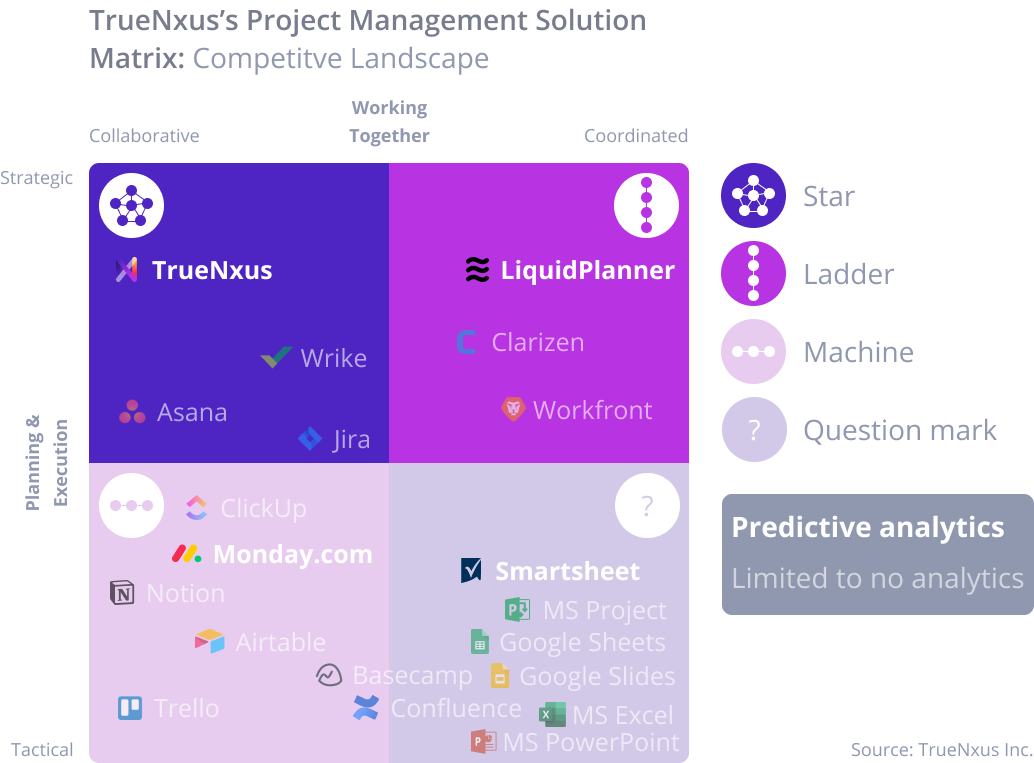 TrueNxus's Project Management Software Matrix