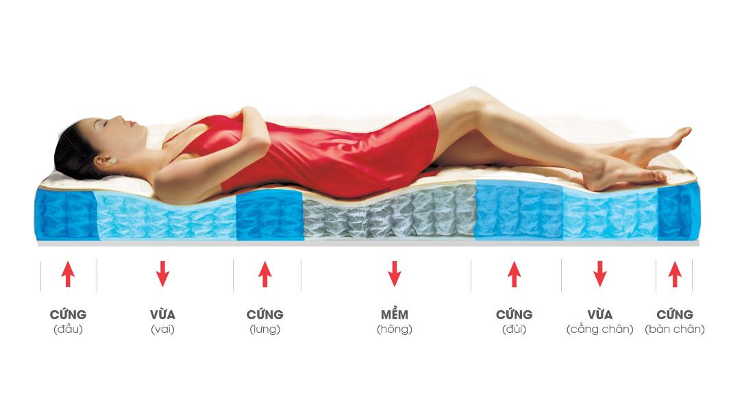 Đau lưng bắt buộc nằm nệm cứng hay đệm mềm