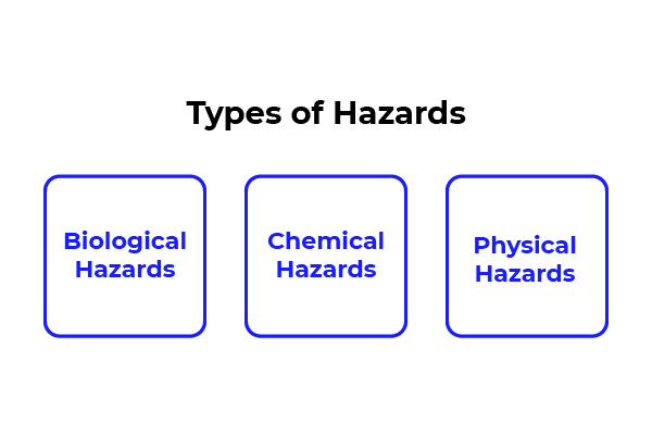 Types of hazards; biological hazards, chemical hazards, and physical hazards