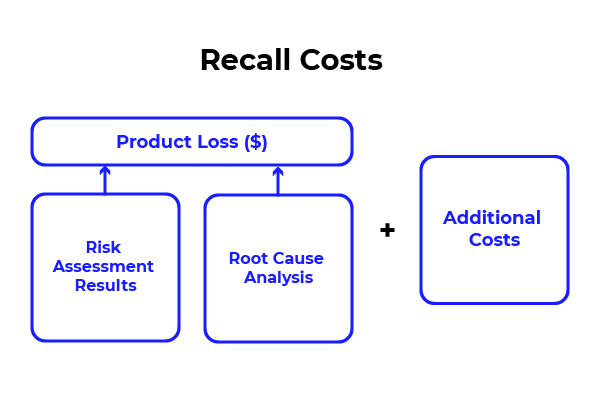 Recall Costs; product loss and additional costs