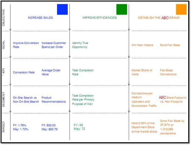 Avinash Kaushik's Digital Marketing Measurement Plan