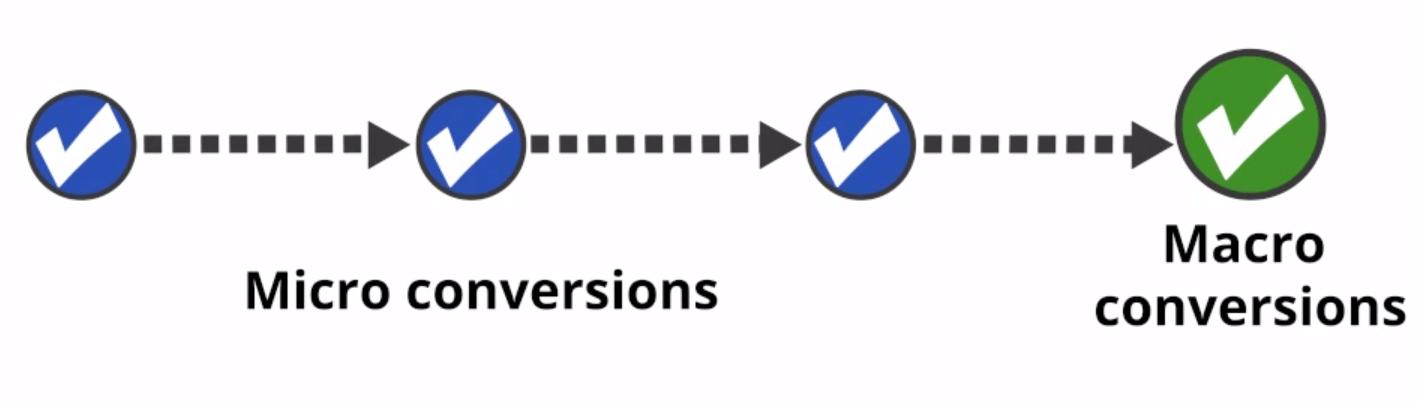 Micro and Macro conversions