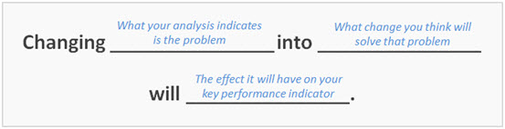 Hypothesis-Formula