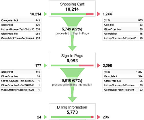 Google Analytics Funnel Drop-off