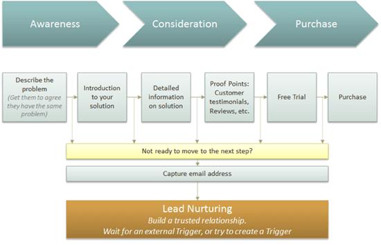 Lead Nurturing Stages