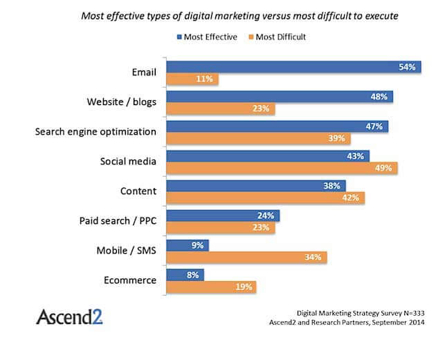 Most effective types of digital marketing