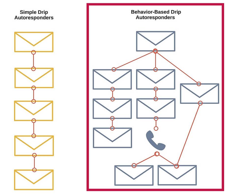 Behavior Based Drip Autoresponders