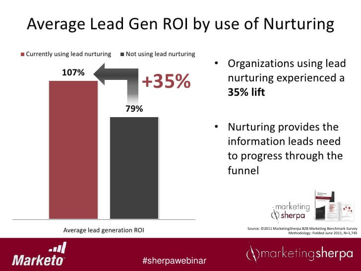 Average Lead Generation ROI by Use of Nurturing