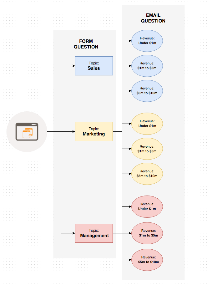 SaaS Drip Email Segmentation Sequence