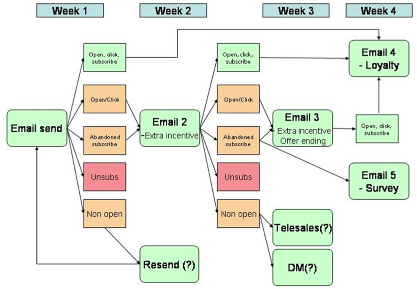 Email Marketing Automation Methods