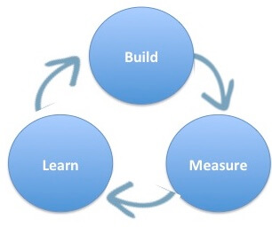 build-measure-learn-email