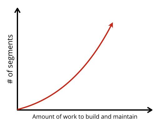 drip-marketing-work-chart