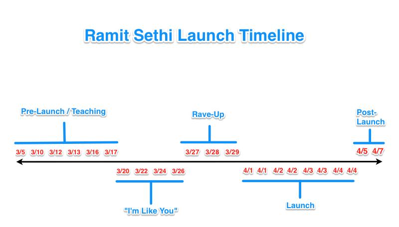 Ramit Sethi Product Launch Email Timeline