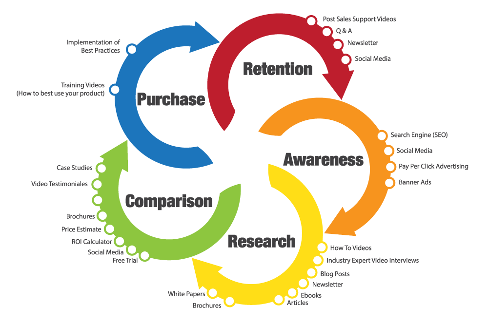 Email Marketing Lifecycle