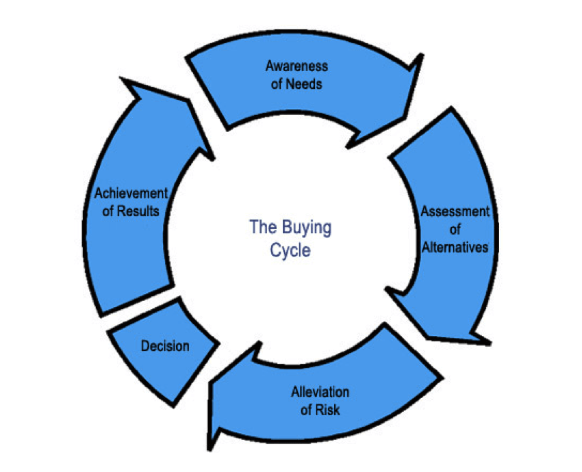 Buying Cycle and Decision Making Stages