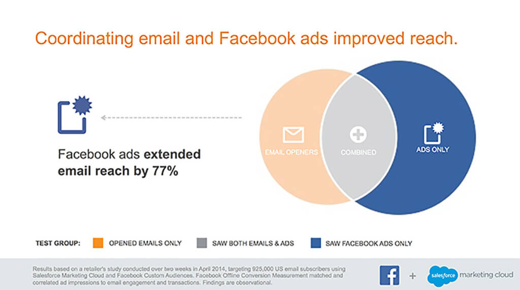 Facebook Ads with Drip Emails Improved Reach