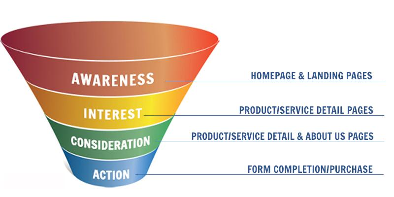 Stages of a Funnel