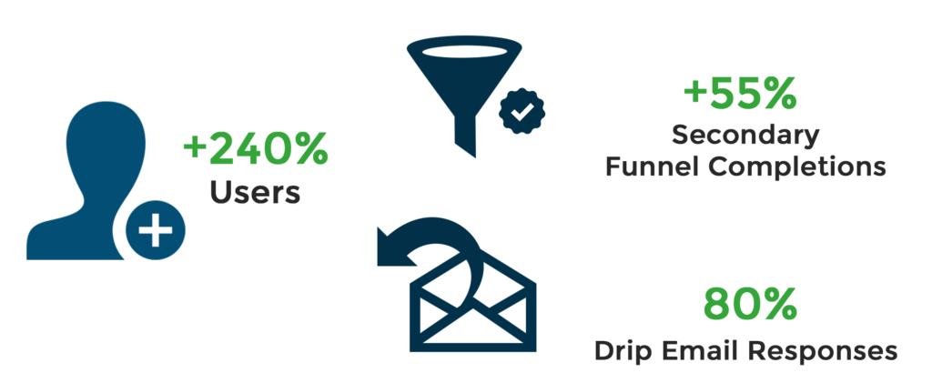 Conversion Optimization Results