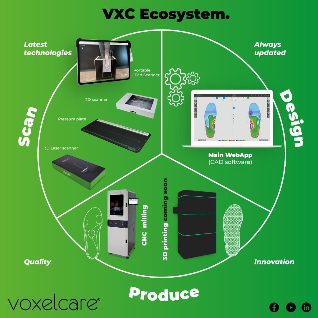 Voxelcare