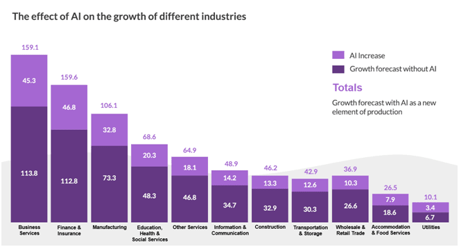 Graph showing the effect of AI on the growth of different industries