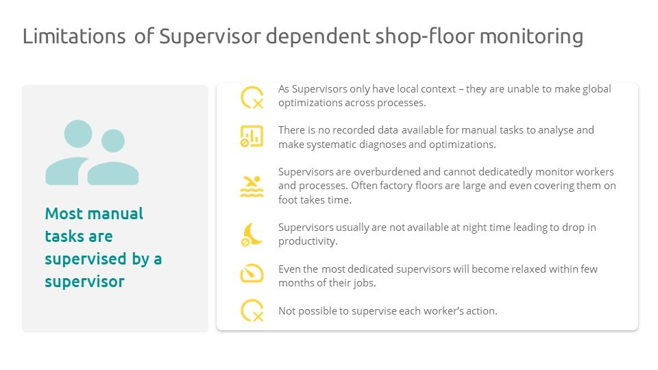 There are gaps in manual supervision of shopfloors.