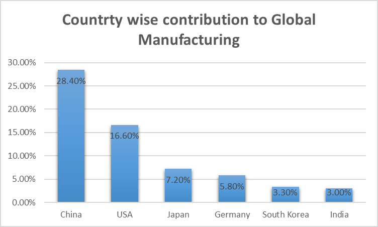 Graphical representation of country wise contribution to global manufacturing. China being the highest contributor followed by USA, Japan, Germany, South Korea and India.