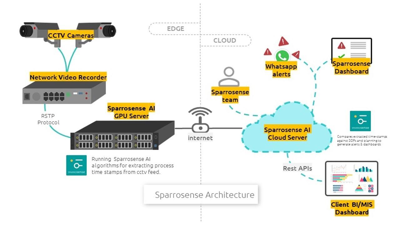 Sparrosense Architecture